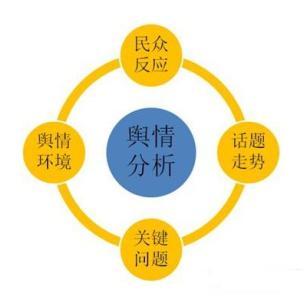中美网络舆情监控有什么不同之处?