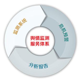 网络舆情监测系统